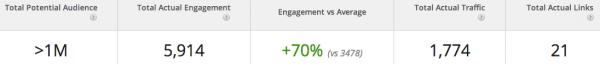 Total Campaign Metrics